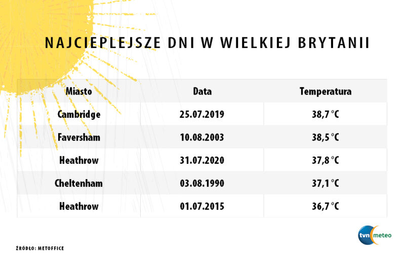 Najwyższa temperatura w Wielkiej Brytanii (tvnmeteo.pl za MetOffice)